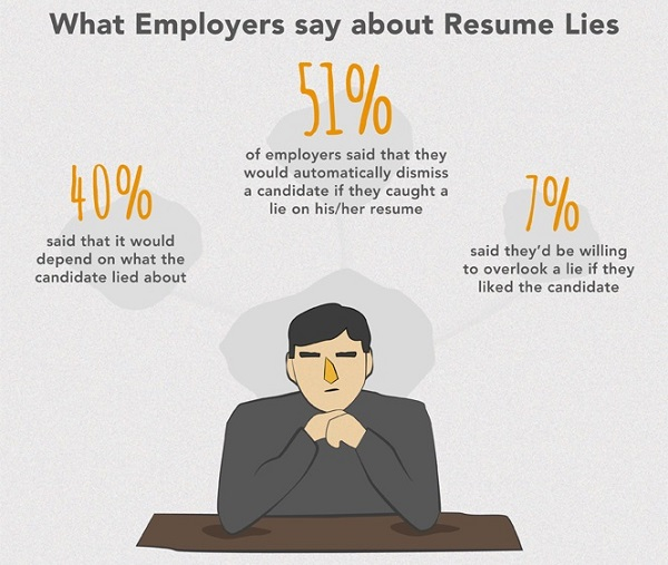 Resume Lies Background Check. infographic do you lie on your ...