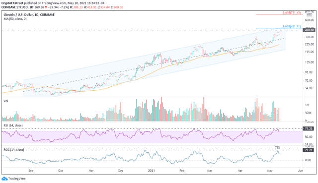Дневной график LTC / USD