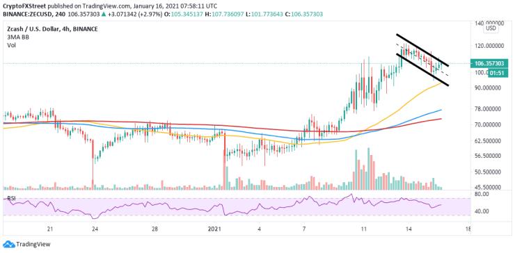 ZEC/USD chart