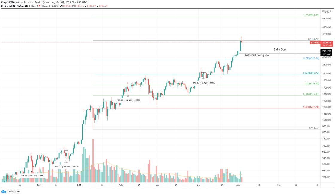 ETH/USD 1-day chart