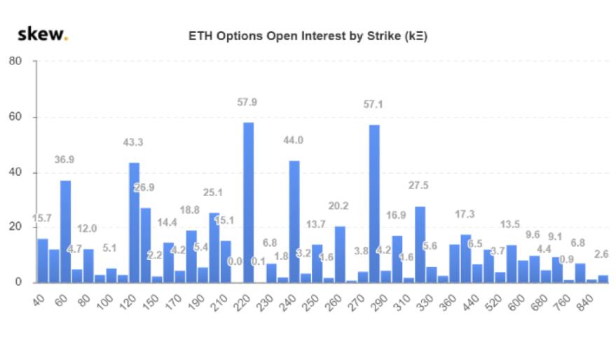 ETH options OI by strike