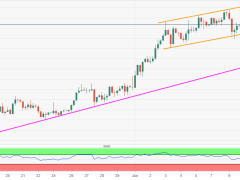 Probes intraday high above 0.6950 inside short-term rising channel