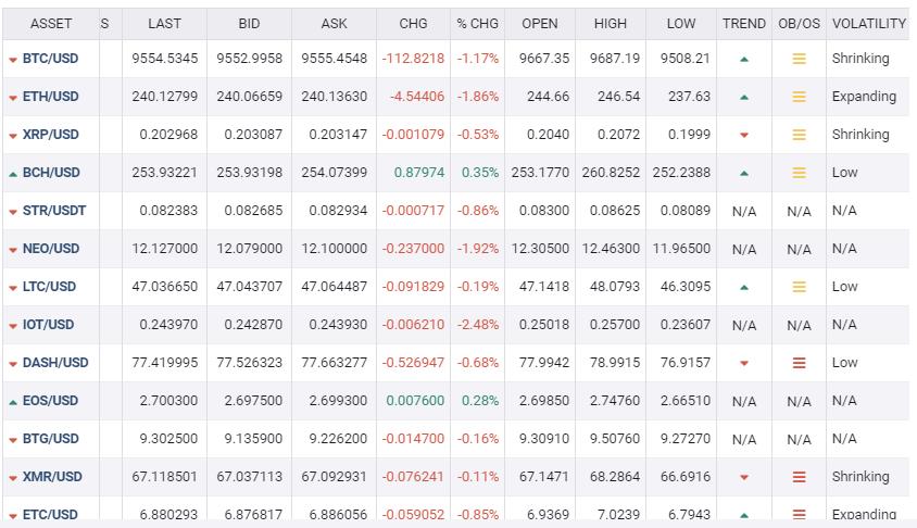 cryptocurrencies rates