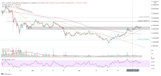 DOT/USD 6-hour chart