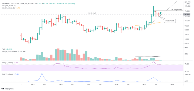 ETC/USD monthly chart