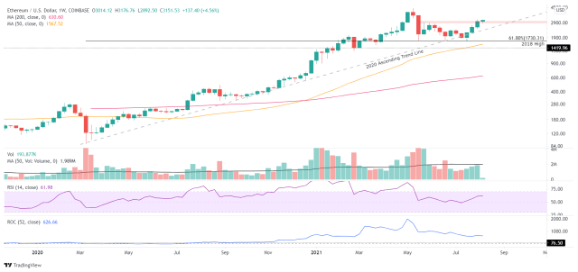 ETH/USD weekly chart