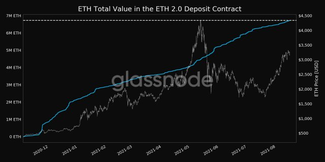 The total value of ETH staked in the ETH2.0 deposit contract