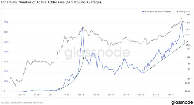 ETH Number of Active Addresses - Glassnode