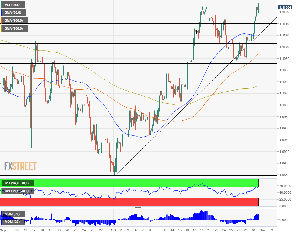 EUR USD Technical analysis October 31 2019