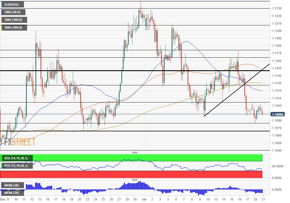 EUR USD Technical Analysis January 21 2020