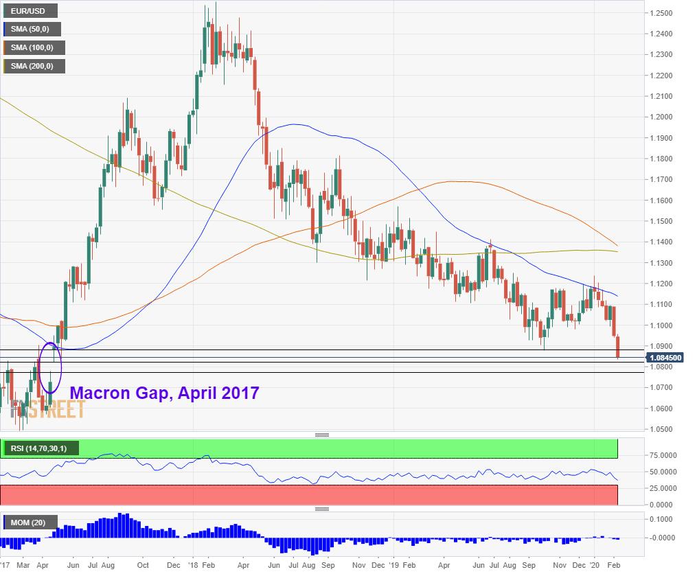EUR USD nearing the Macron Gap February 2020 vs April 2017