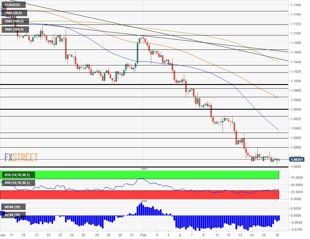 EUR USD Technical Analysis February 18 2020