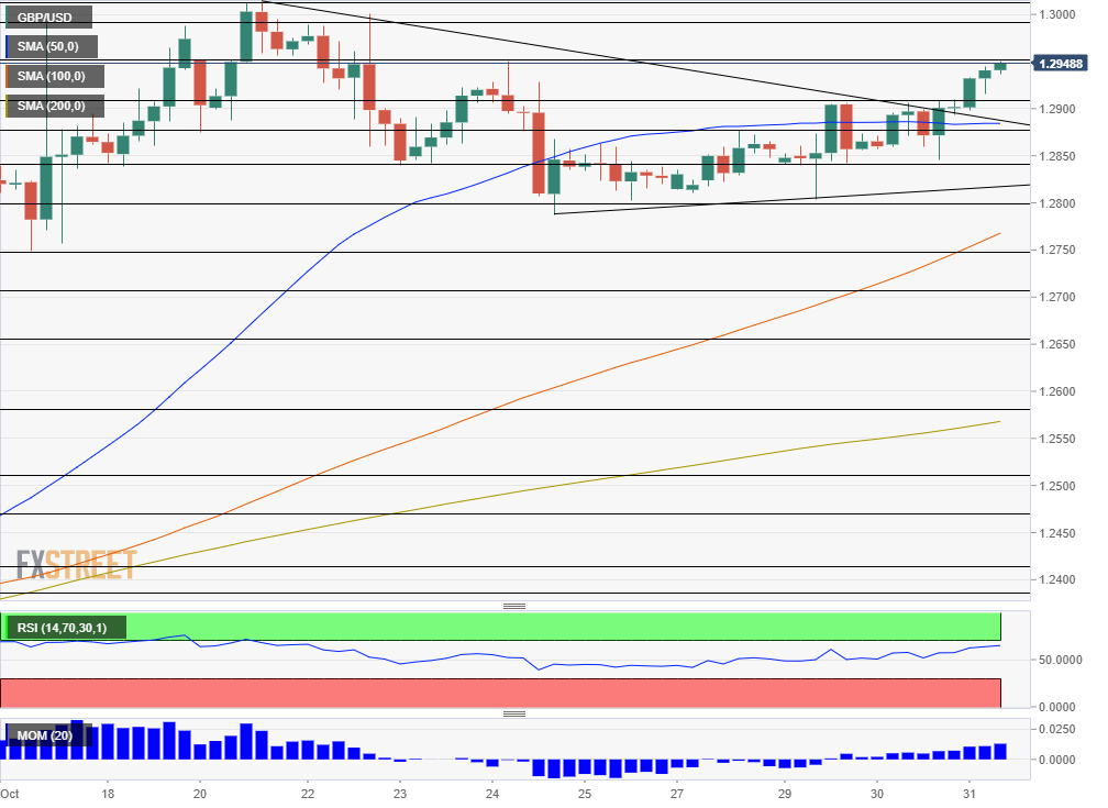 GBP USD technical analysis October 31 2019