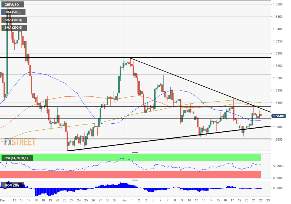 GBP USD Technical Analysis January 22 2020