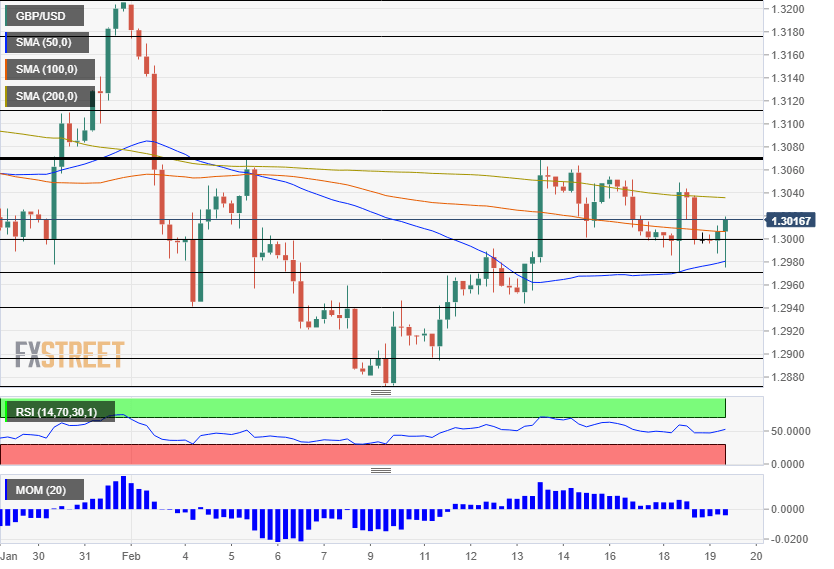 GBP USD Technical Analysis February 19 2020