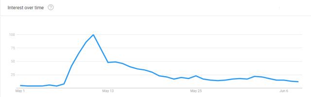 SHIB Search Interest - Google Trends