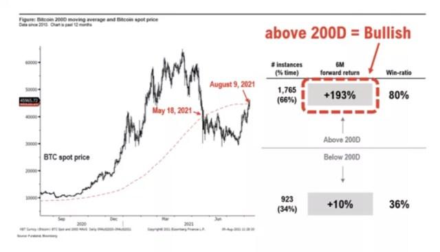 График показывает форвардную доходность биткойнов после пробития 200-дневной скользящей средней.