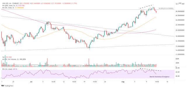 UNI/USD 6-hour chart
