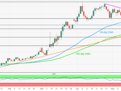On the back foot below 18.00, 50-day EMA guards immediate upside