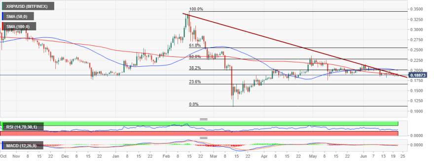 XRP/USD price chart