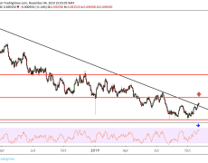 Is AUD/USD showing signs of breaking its long downtrend?