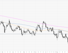 Fiber bounces from daily lows, back near 1.1150 level