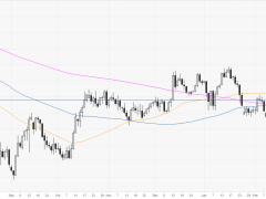 Euro clings to March's highs near 121.00 figure