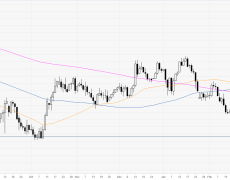 Euro bears en route towards March's lows vs. Japanese yen