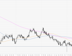 Aussie pressuring five-month highs and the 0.7000 handle