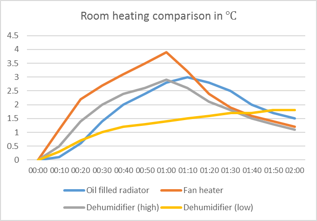 Heating comparison between fan heater, oil filled radiator and desiccant dehumidifier