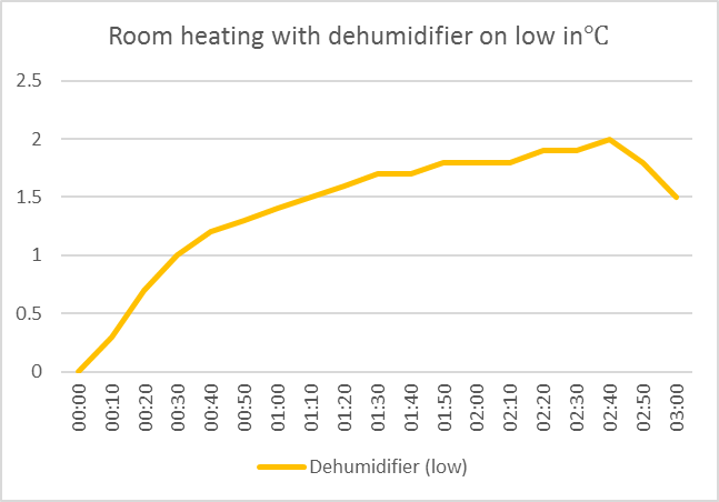 Room heating graph with dehumidifier on low