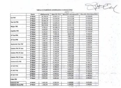 Tabela salarial negociada com os militares
