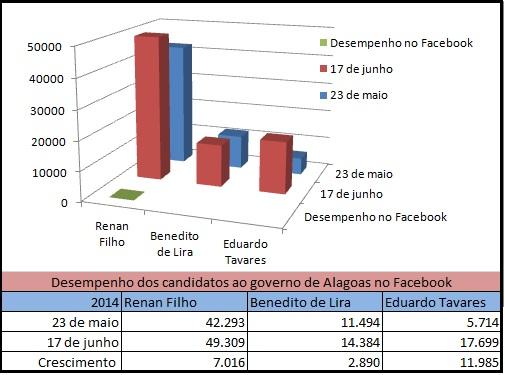 Gráfico  do Blog do Edivaldo Junior mostra desempenho dos candidatos no Facebook
