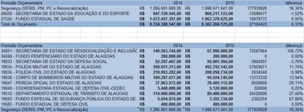 orçamento segurança 2015
