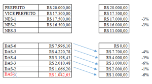 Tabela Níveis Salariais