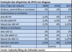 ipva 2016-2017
