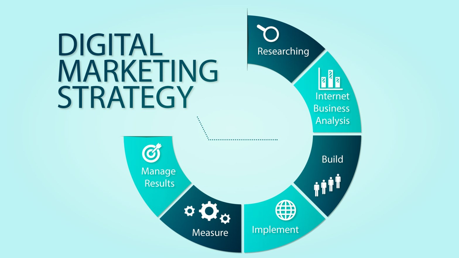 Steps To Successful Digital Marketing For Your Business