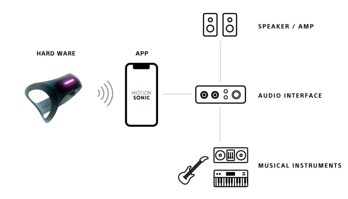Motion Sonic allows users to map custom movements and effects all within the native app, then apply the effects by way of plugging their mobile device into an audio interface.