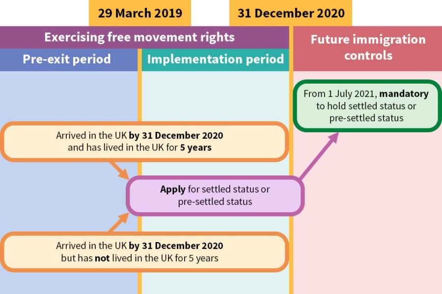 EU Settled status UK pre-settled status