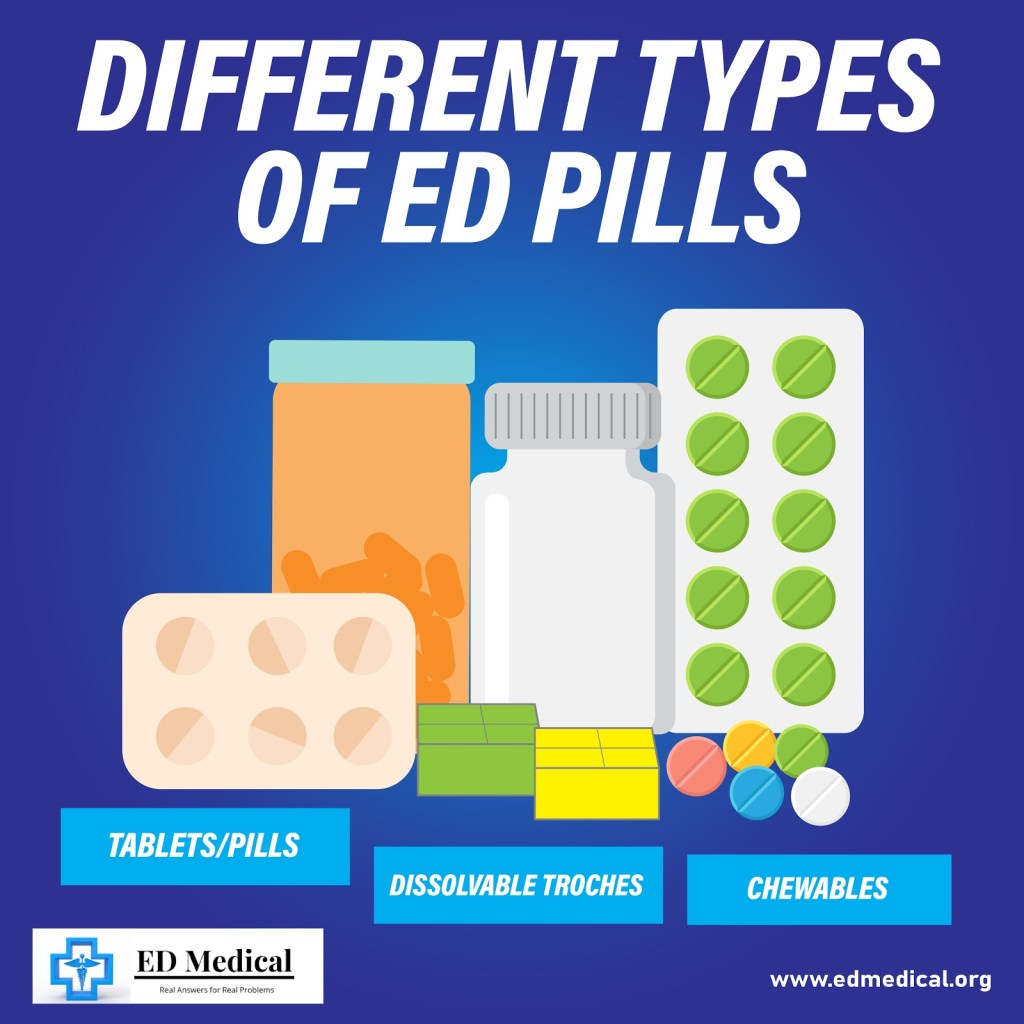 Different brands and consumable types of medicines available for treating Erectile Dysfunction in 2021