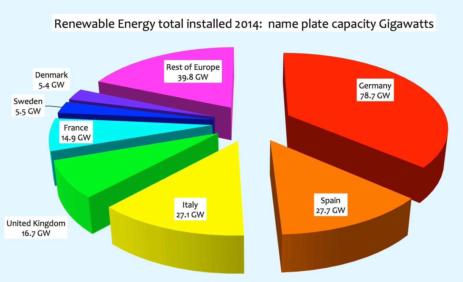 European Renewable Energy Performance For Falls Far