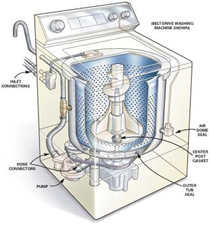 Washer Repair OKC