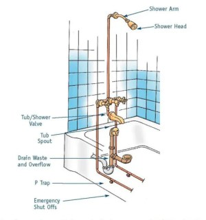 7 Bathtub Plumbing Installation Drain Diagrams