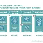 Leistungsportfolio people.innovation.partners.