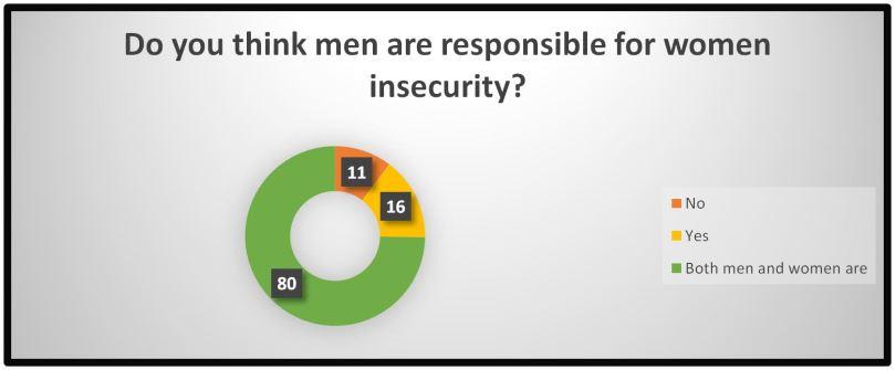 Who is responsible Men or Women ?