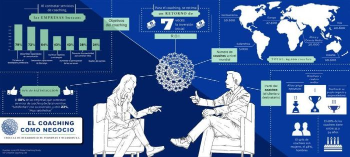 coaching-blue-infografia-sombra