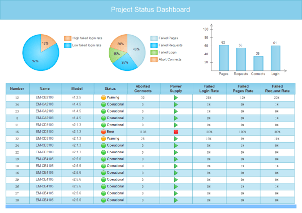 Multiple Project Status Template