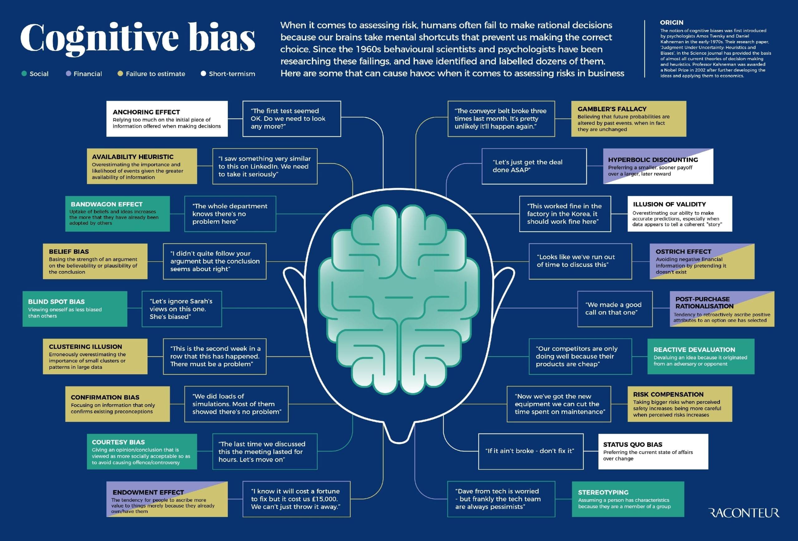 Cognitive bias - Ed Soehnel