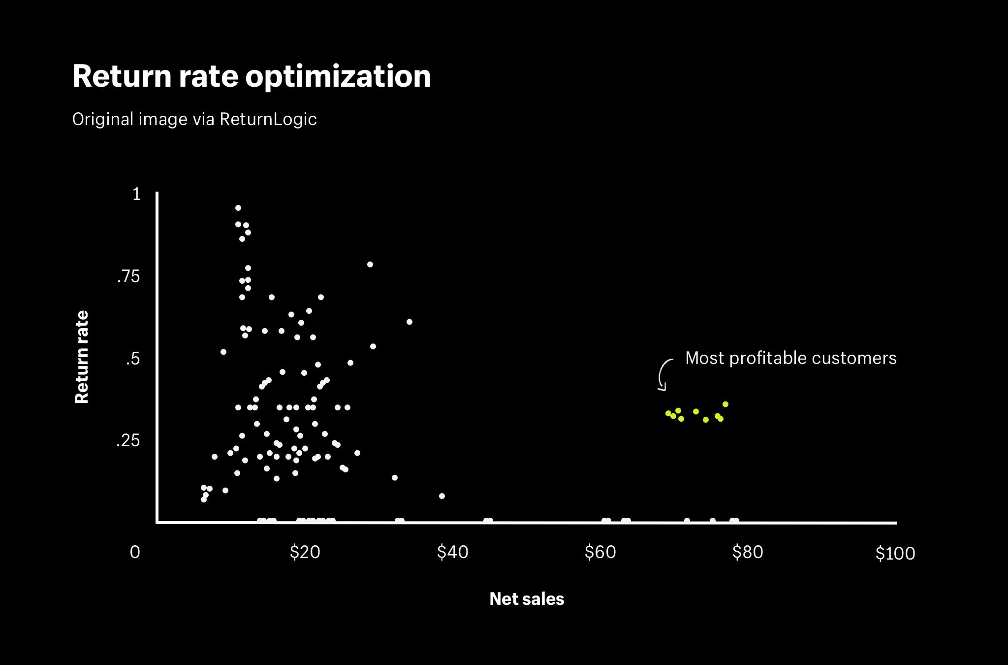 return rate optimization