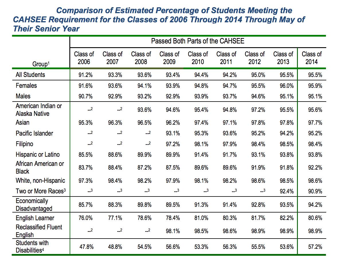 Uncertain Impact Of California S High School Exit Exam
